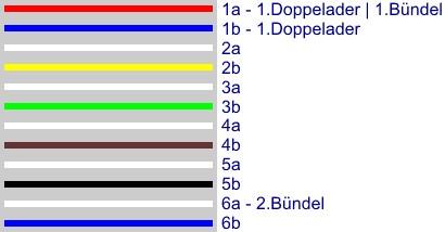 Berühmt Installationskabel auszählen, Telefon Kabel Zählweise, Farben DI32